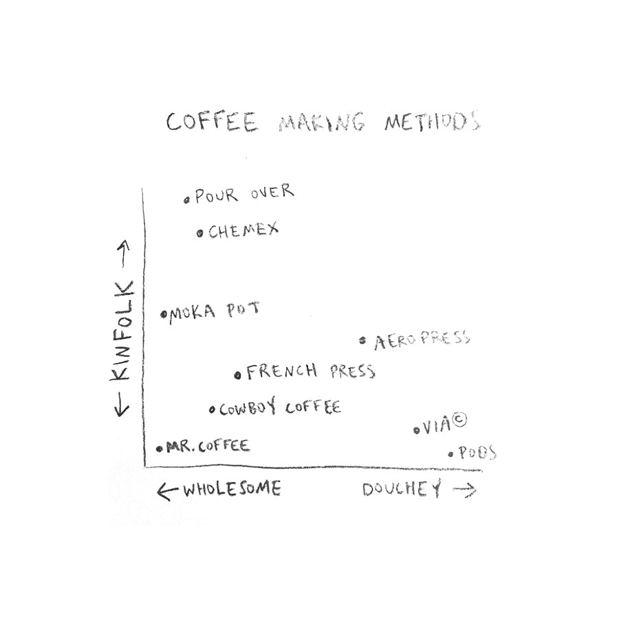 Anne Parmeter Coffee Chart for Conscious by Chloé